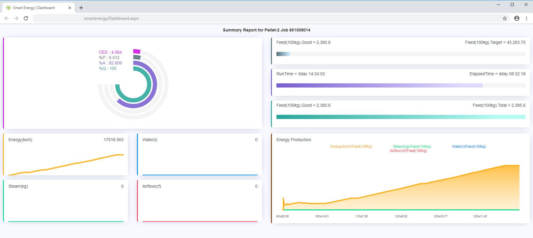 OEE Real Time, IoT OEE, OEE Report, SmartEE® Version5.0 โปรแกรมบริหารจัดการพลังงานไฟฟ้า รายงานแบบ IoT OEE การแสดงผลบน Cloud ส่งรายงานผ่าน LINE Application